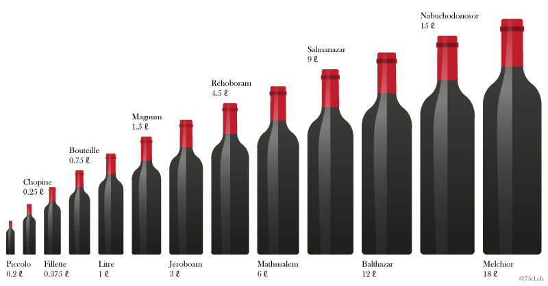 bottle-size